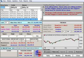 For sale: Company that has developed technical analytic tool for Equity, Commodities and Currency market.