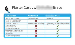 Manufacturer of orthopaedic braces for limb trauma which is a step forward in functional bracing.