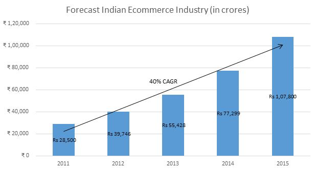 Ecommerce Industry Size and Growth